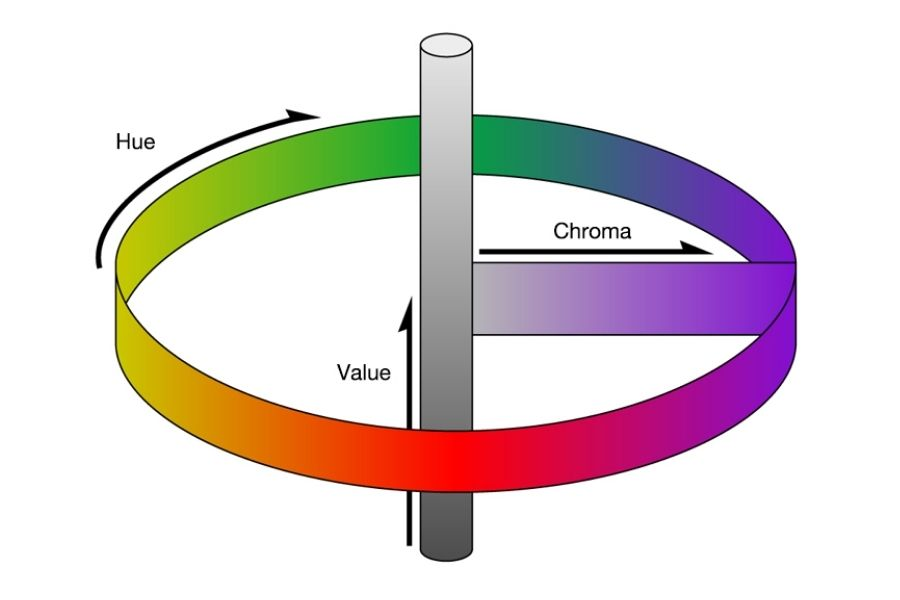 3 attributes of colors